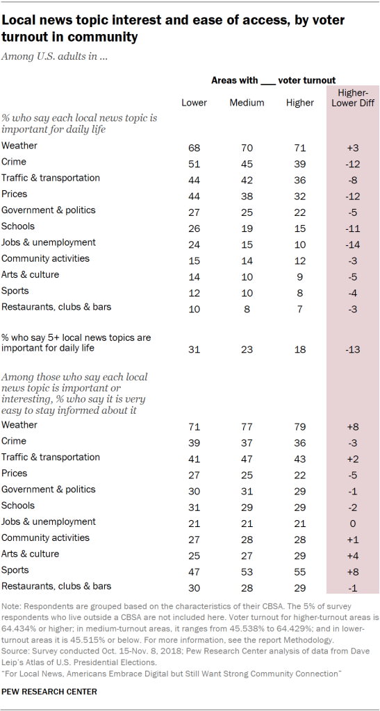 Table showing local news topic interest and ease of access for U.S. adults, by voter turnout in the community.