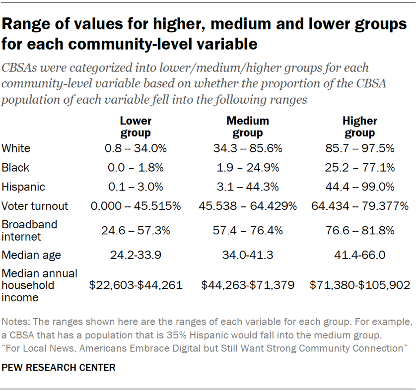 """Table showing the range of values for higher, medium and lower groups for each community-level variable for the report, """"For Local News, Americans Embrace Digital but Still Want Strong Community Connection."""""""