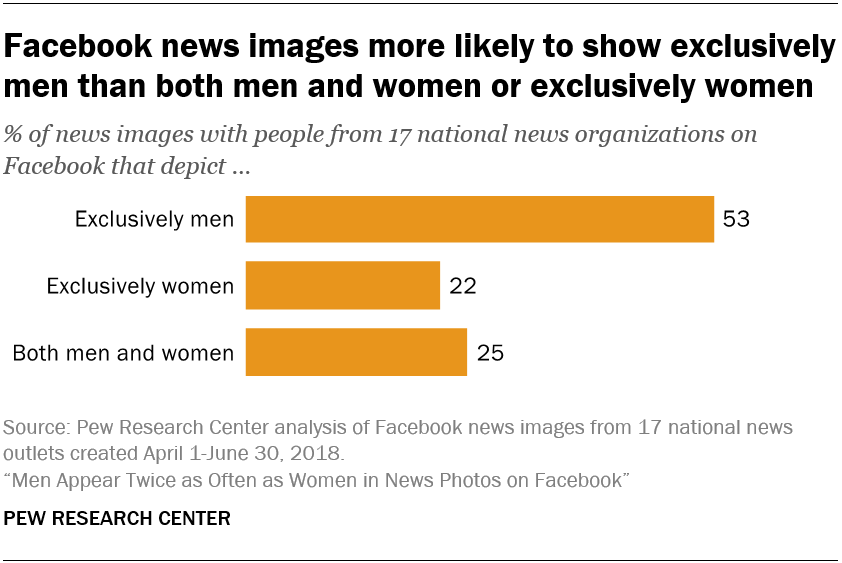 Facebook news images more likely to show exclusively men than both men and women or exclusively women