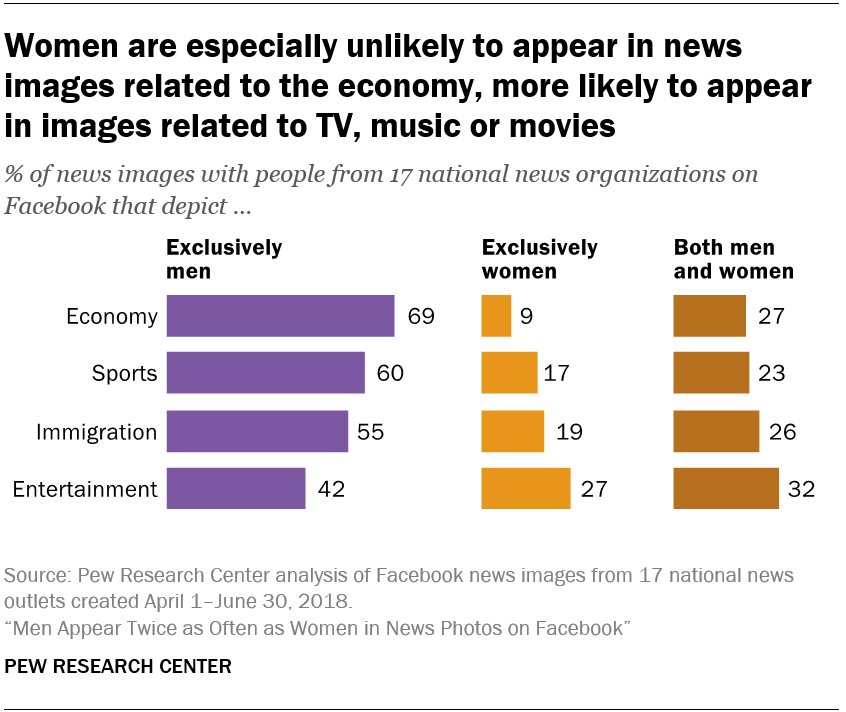 Women are especially unlikely to appear in news images related to the economy, more likely to appear in images related to TV, music or movies