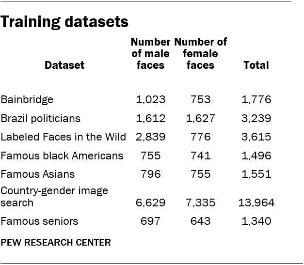 Training datasets