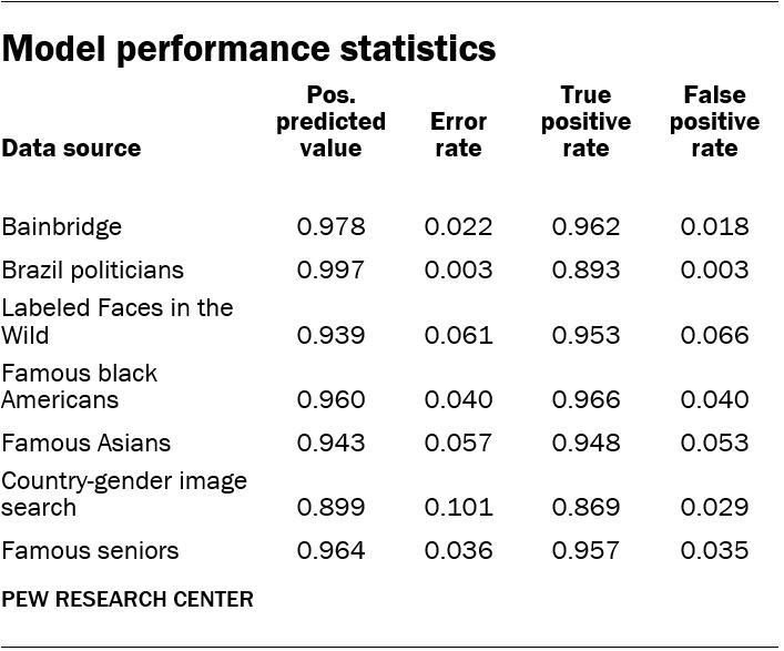 Model performance statistics