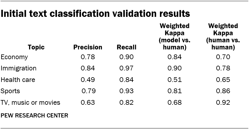 Initial text classification validation results