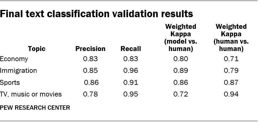 Final text classification validation results