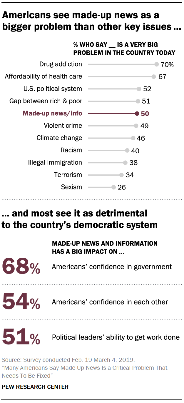 A chart showing Americans see made-up news as a igger problem than other key issues ...