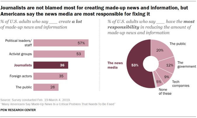 IMAGE(https://www.journalism.org/wp-content/uploads/sites/8/2019/06/PJ_2019.06.05_misinformation_0-02.png?resize=675,405)