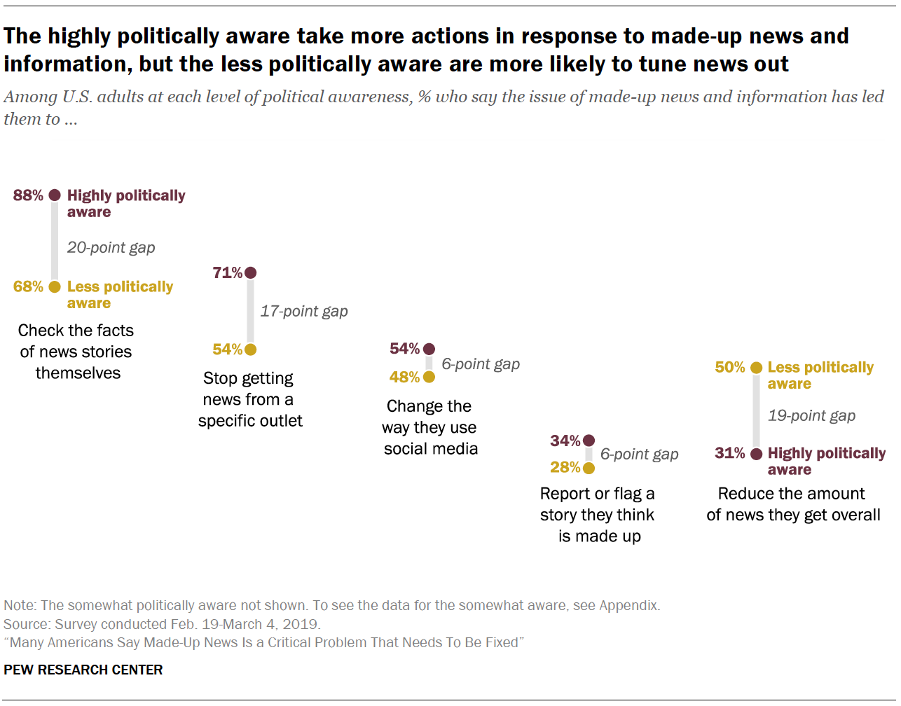 A chart showing The highly politically aware take more actions in response to made-up news and information, but the less politically aware are more likely to tune news out