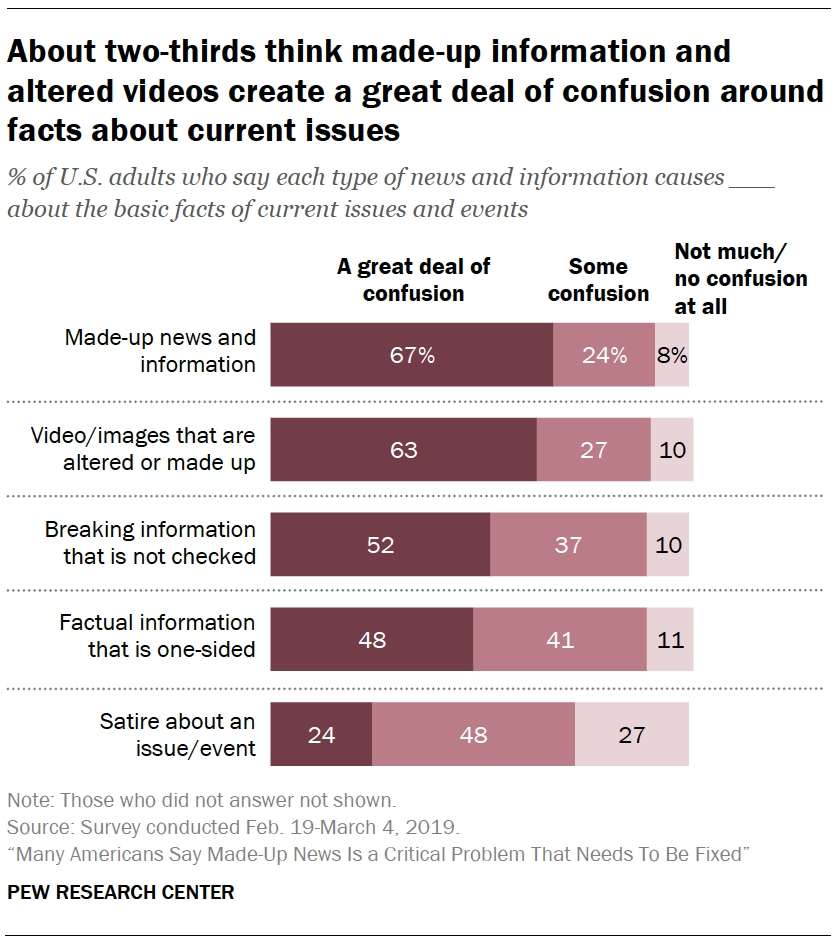 A chart showing About two-thirds think made-up information and altered videos create a great deal of confusion around facts about current issues