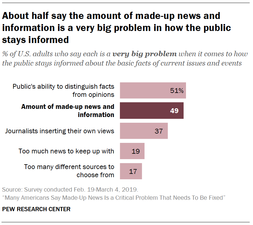 A chart showing About half say the amount of made-up news and information is a very big problem in how the public stays informed
