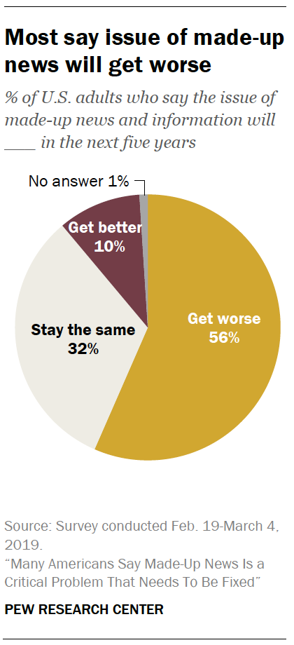 A chart showing Most say issue of made-up news will get worse