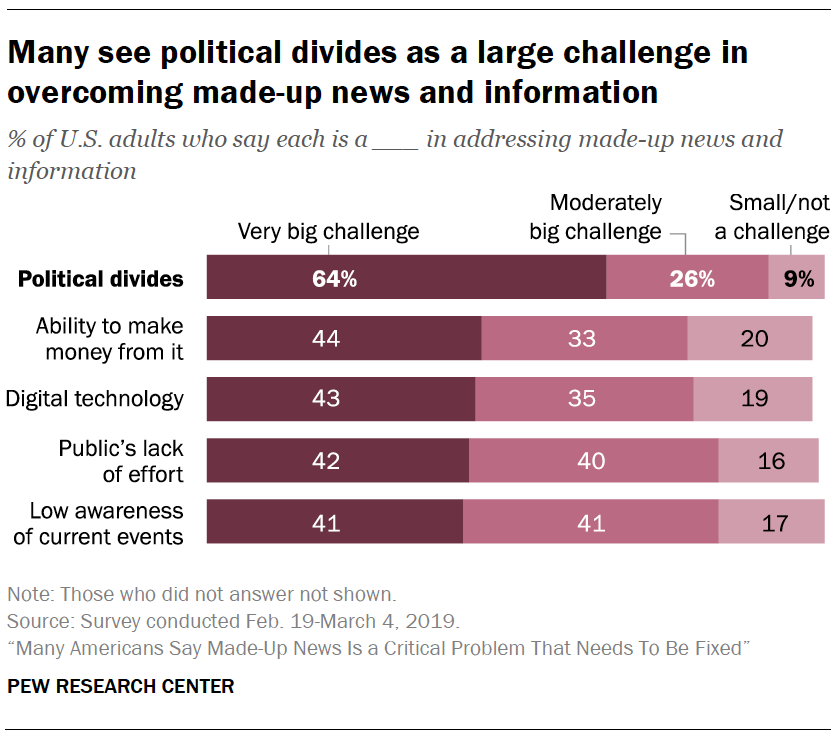 A chart showing Many see political divides as a large challenge in overcoming made-up news and information