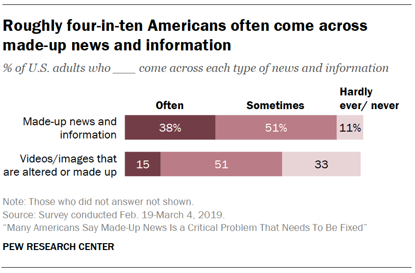 A chart showing Roughly four-in-ten Americans often come across made-up news and information