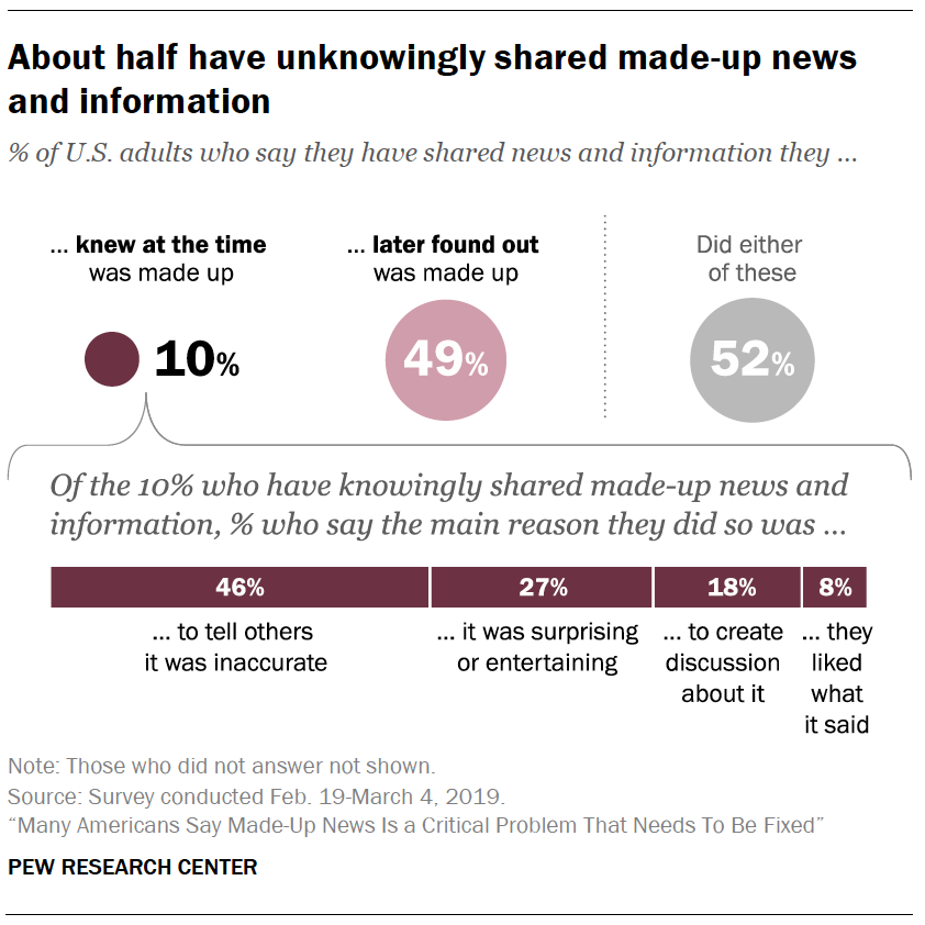 A chart showing About half have unknowingly shared made-up news and information