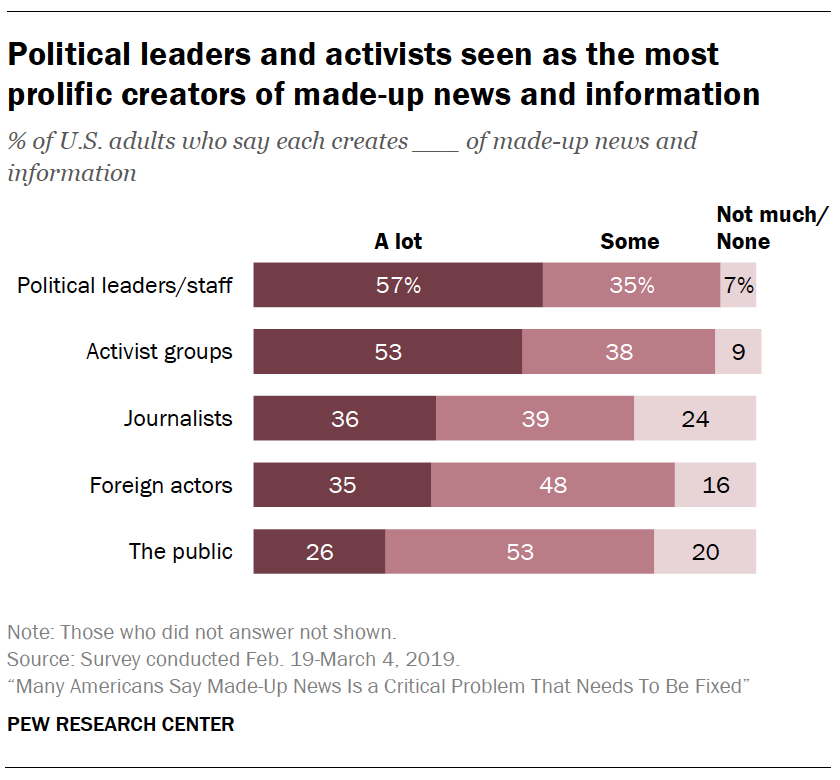A chart showing Political leaders and activists seen as the most prolific creators of made-up news and information