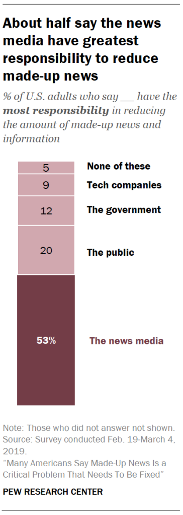 A chart showing About half say the news media have greatest responsibility to reduce made-up news