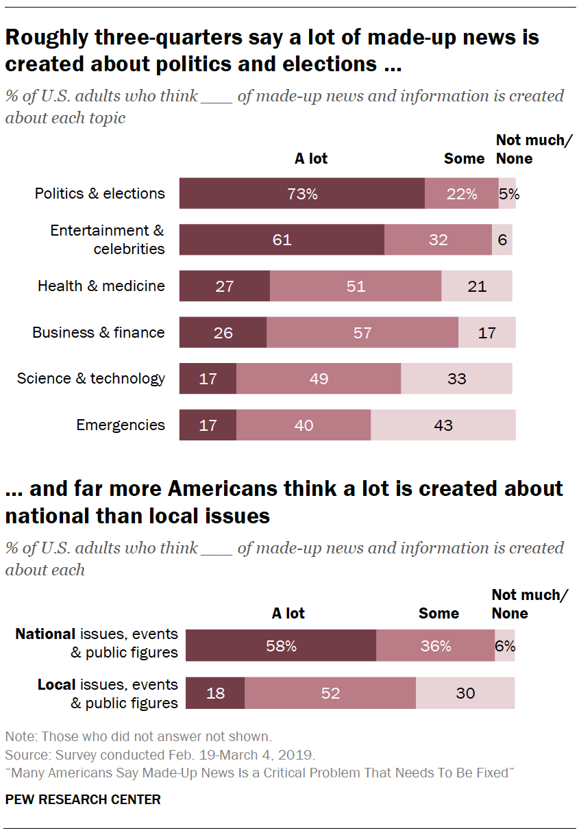 A chart showing Roughly three-quarters say a lot of made-up news is created about politics and elections … and far more Americans think a lot is created about national than local issues