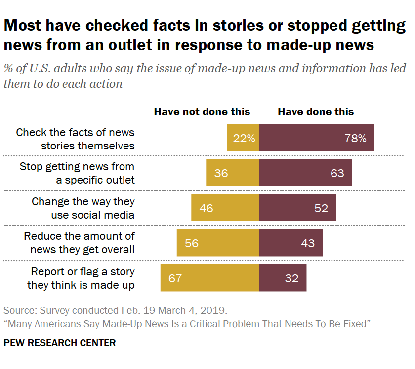 A chart showing Most have checked facts in stories or stopped getting news from an outlet in response to made-up news