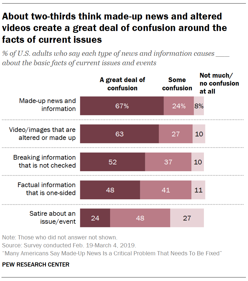 A chart showing About two-thirds think made-up news and altered videos create a great deal of confusion around the facts of current issues