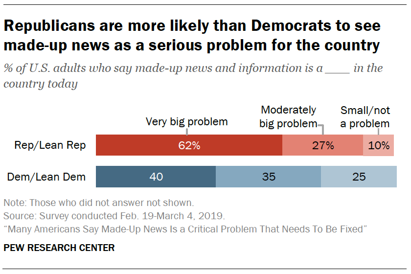 A chart showing Republicans are more likely than Democrats to see made-up news as a serious problem for the country
