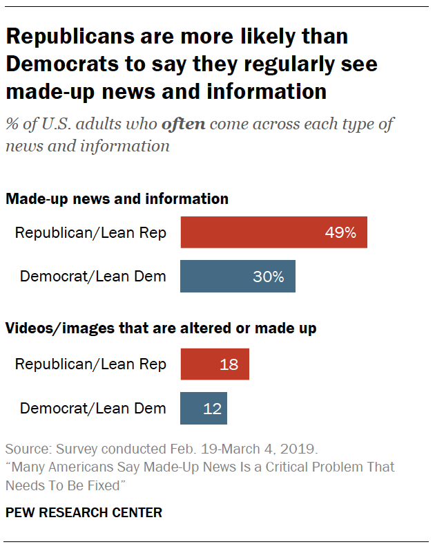A chart showiing Republicans are more likely than Democrats to say they regularly see made-up news and information