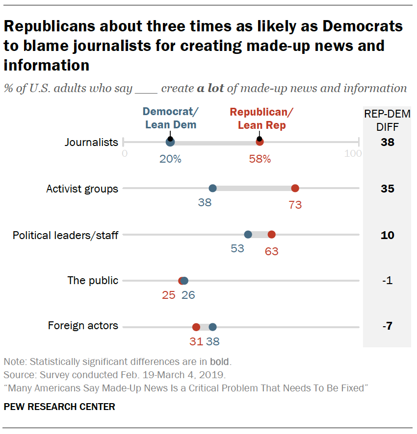 A chart showing Republicans about three times as likely as Democrats to blame journalists for creating made-up news and information
