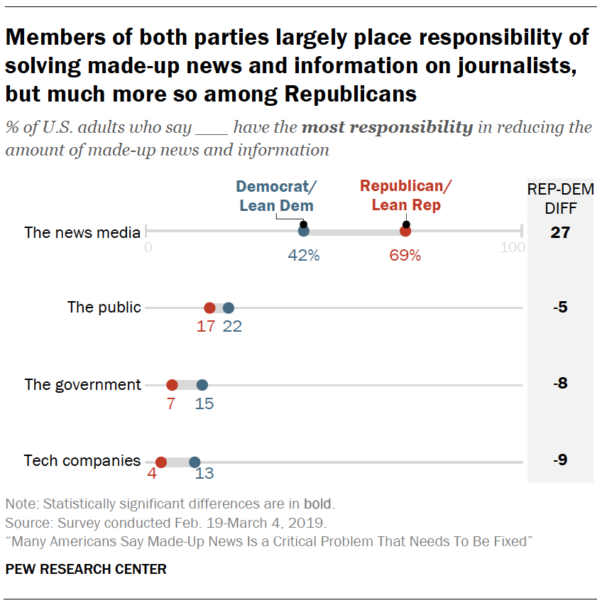 A chart showing Members of both parties largely place responsibility of solving made-up news and information on journalists, but much more so among Republicans