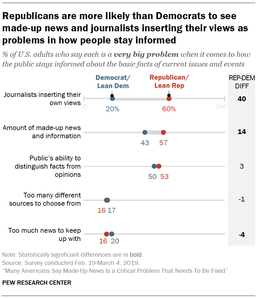 A chart showing Republicans are more likely than Democrats to see made-up news and journalists inserting their views as problems in how people stay informed