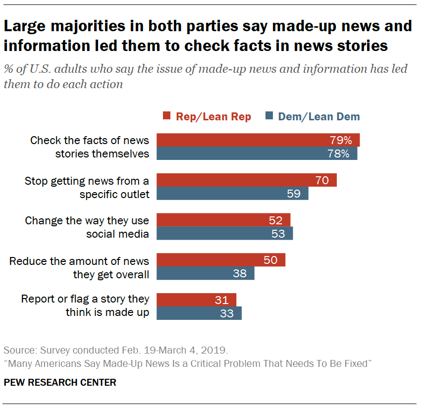 A chart showing Large majorities in both parties say made-up news and information led them to check facts in news stories