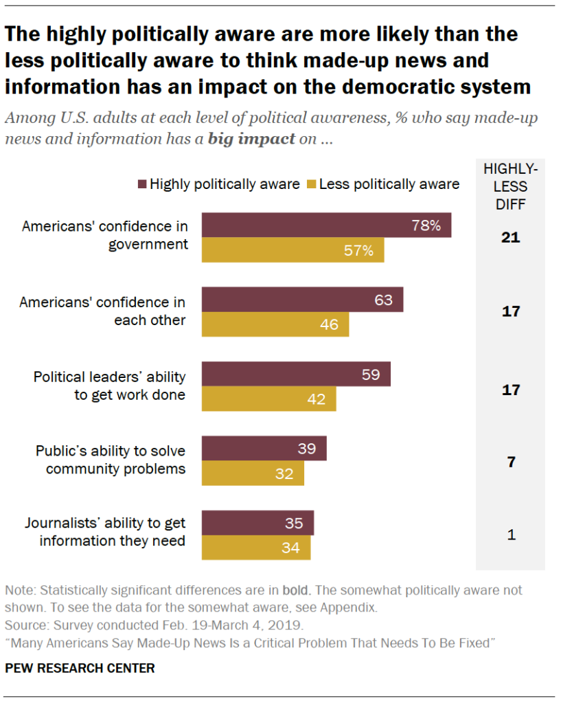A chart showing The highly politically aware are more likely than the less politically aware to think made-up news and information has an impact on the democratic system