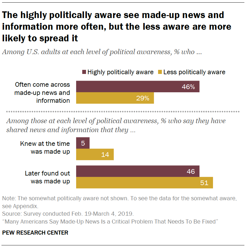 A chart showing The highly politically aware see made-up news and information more often, but the less aware are more likely to spread it