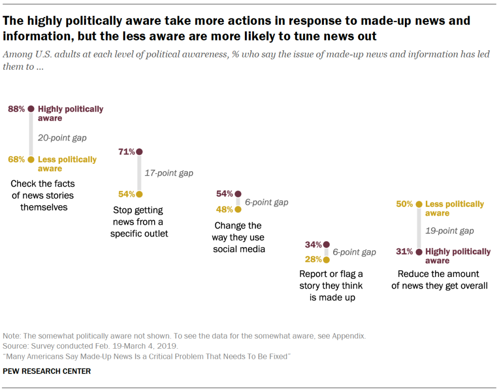 A chart showing The highly politically aware take more actions in response to made-up news and information, but the less aware are more likely to tune news out