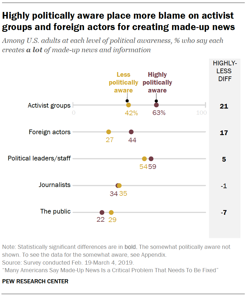A chart showing Highly politically aware place more blame on activist groups and foreign actors for creating made-up news
