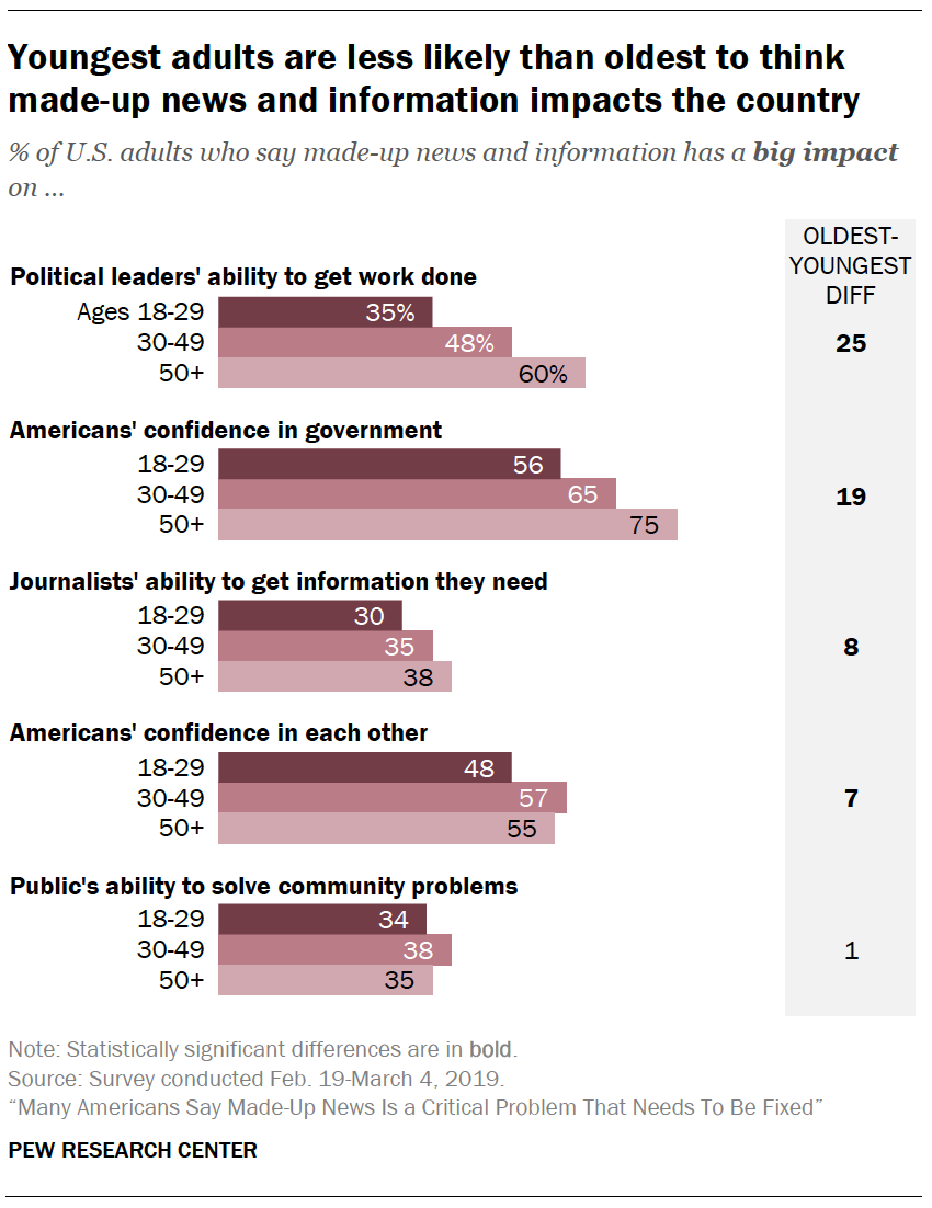 A chart showing Youngest adults are less likely than oldest to think made-up news and information impacts the country