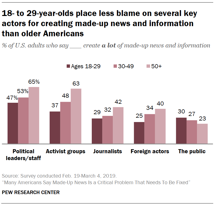 A chart showing 18- to 29-year-olds place less blame on several key actors for creating made-up news and information than older Americans