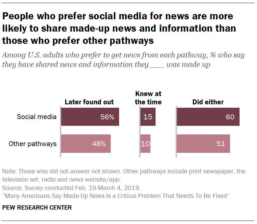 A chart showing People who prefer social media for news are more likely to share made-up news and information than those who prefer other pathways