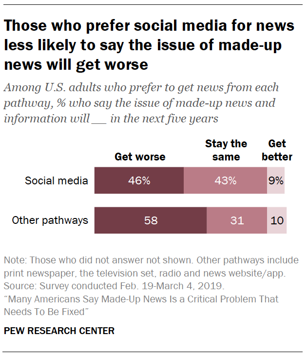 A chart showing Those who prefer social media for news less likely to say the issue of made-up news will get worse