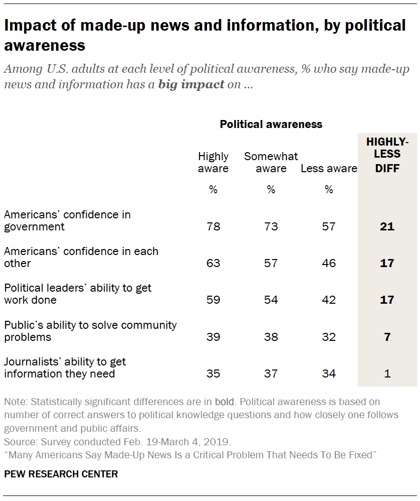 A table showing Impact of made-up news and information, by political awareness
