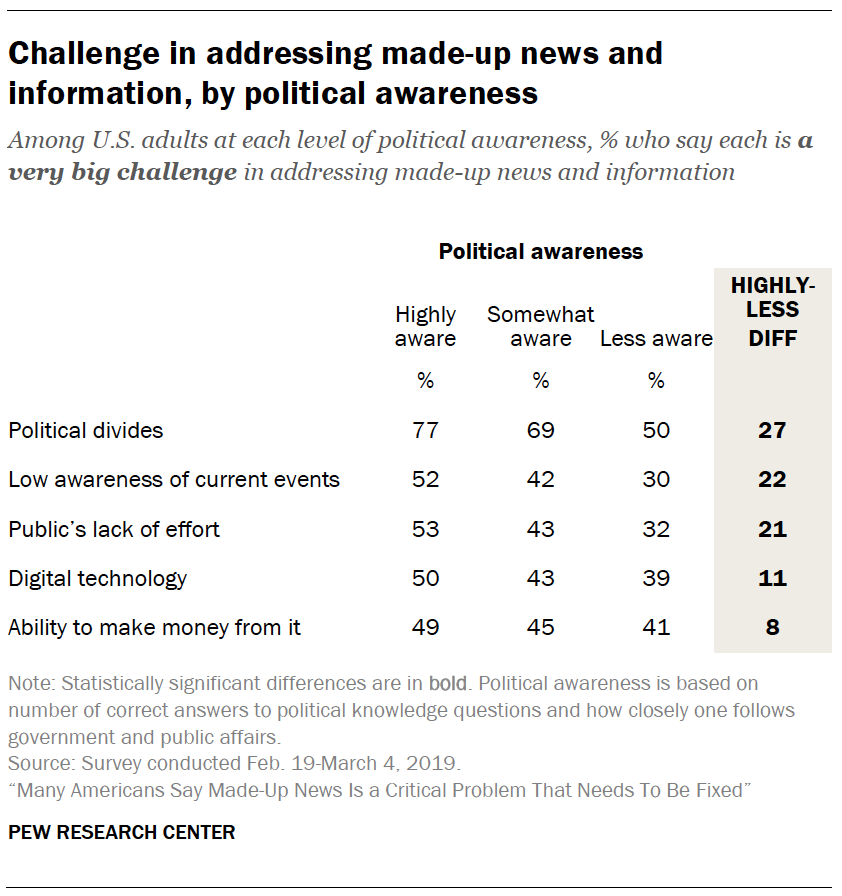 A table showing Challenge in addressing made-up news and information, by political awareness