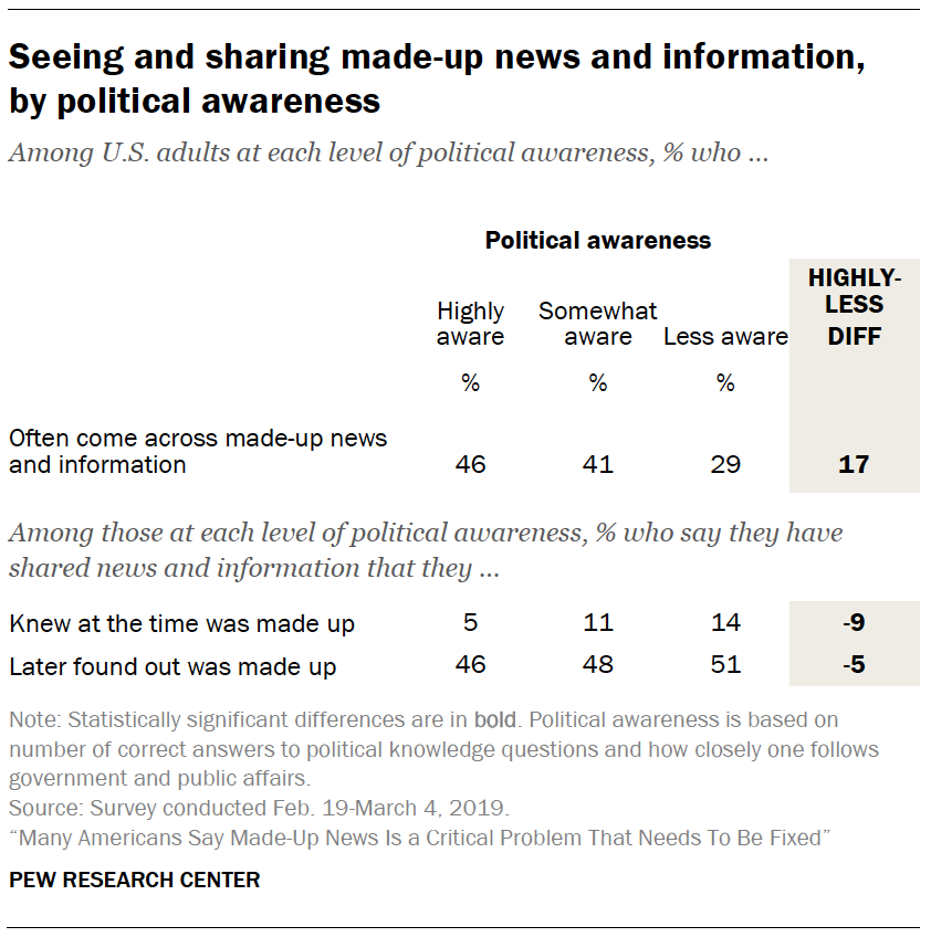 A table showing Seeing and sharing made-up news and information, by political awareness