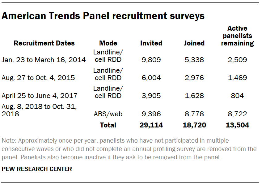 A table showing American Trends Panel recruitment surveys
