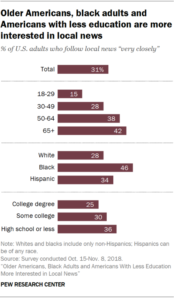 Chart showing that older Americans, black adults and Americans with less education are more interested in local news.