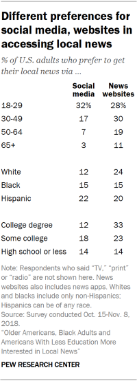 Table showing the differences in preference for getting local news on social media and news websites by age, race and education.