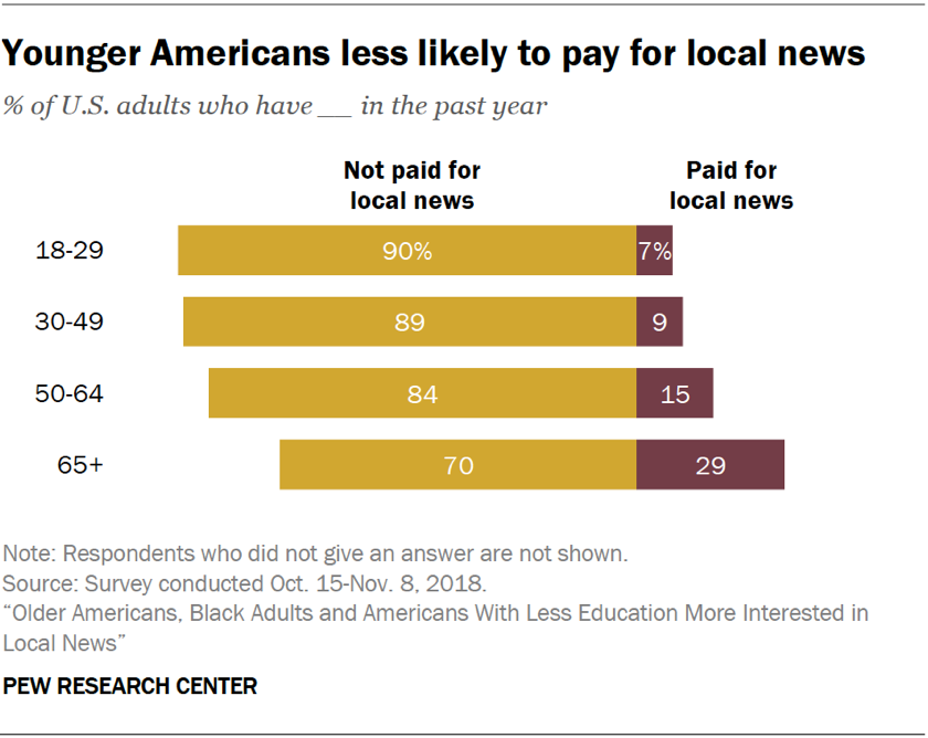 Chart showing that younger Americans are less likely to pay for local news.