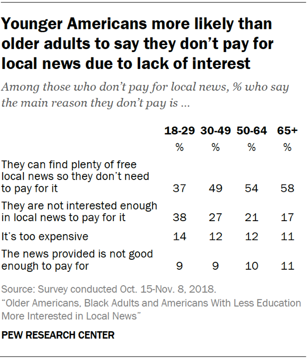 Table showing that younger Americans are more likely than older adults to say they don't pay for local news due to lack of interest.