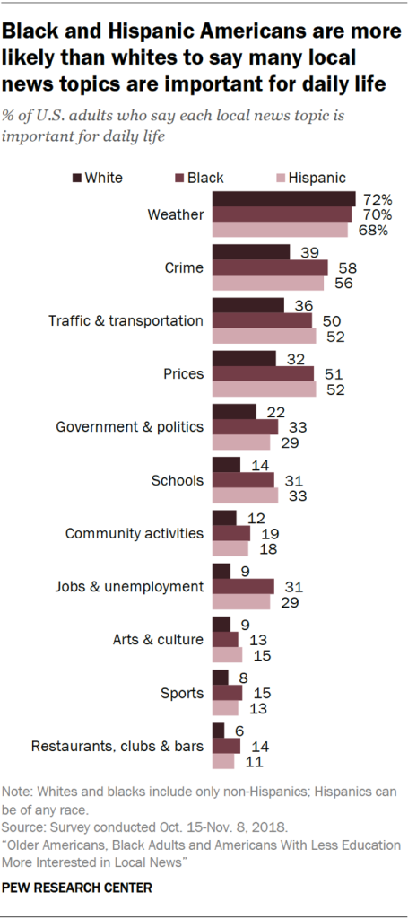 Chart showing that Black and Hispanic Americans are more likely than whites to say many local news topics are important for daily life.