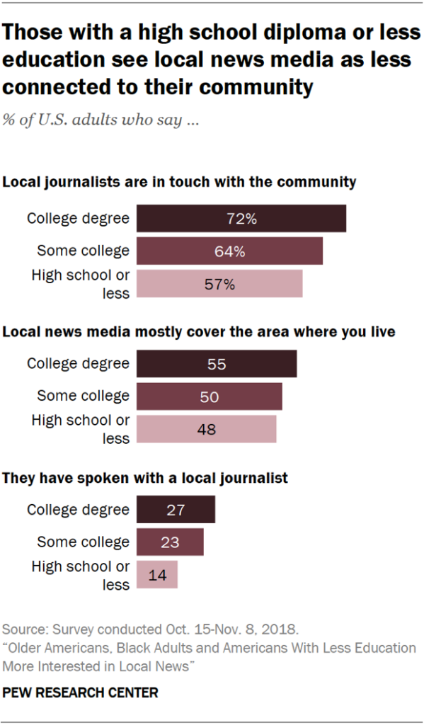 Chart showing that those with a high school diploma or less education see local news media as less connected to their community.