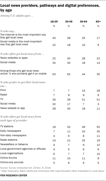 Table showing local news providers, pathways and digital preferences by age.