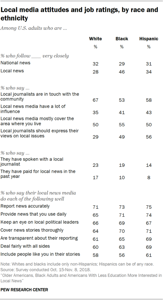 Table showing local media attitudes and job ratings by race and ethnicity.