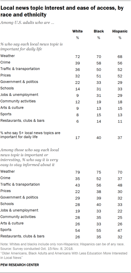 Table showing local news topic interest and ease of access by race and ethnicity.