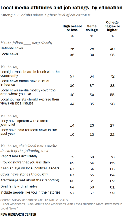 Table showing local media attitudes and job ratings by education.